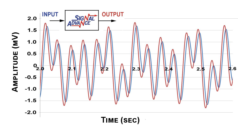 Multi Freq Signal